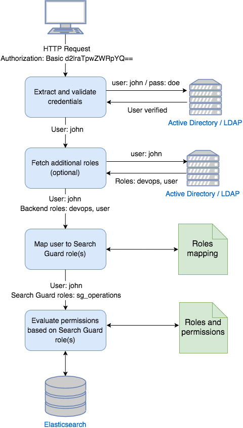 Main concepts | Elasticsearch Security | Search Guard