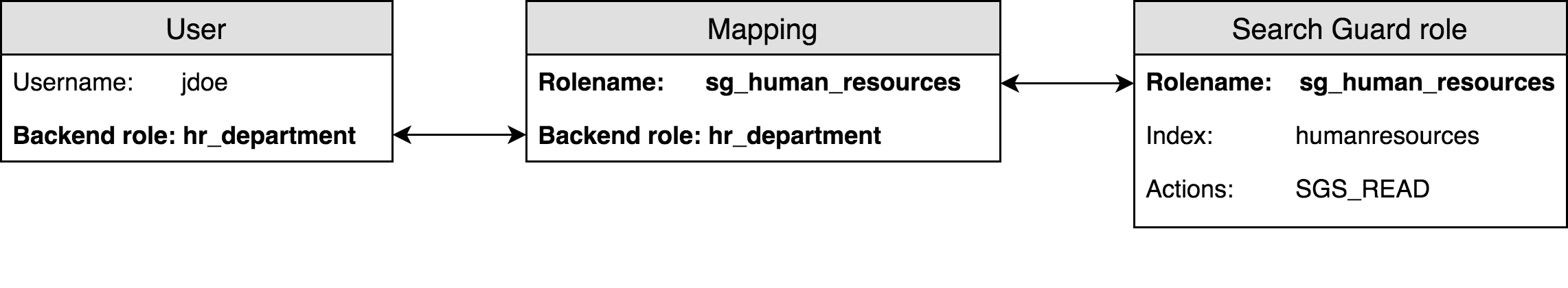 Roles mapping | Elasticsearch Security | Search Guard